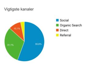 Besøgstal - love2live - Kristina Sindberg - Google Analytics